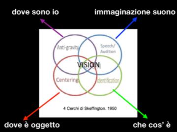 Schema della complessità della funzione visiva